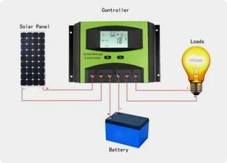What components are required in the installation of your solar photovoltaic (PV) system?