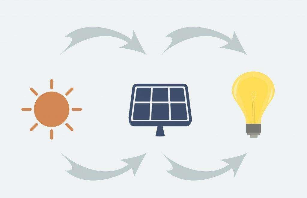 An illustration of how solar energy works