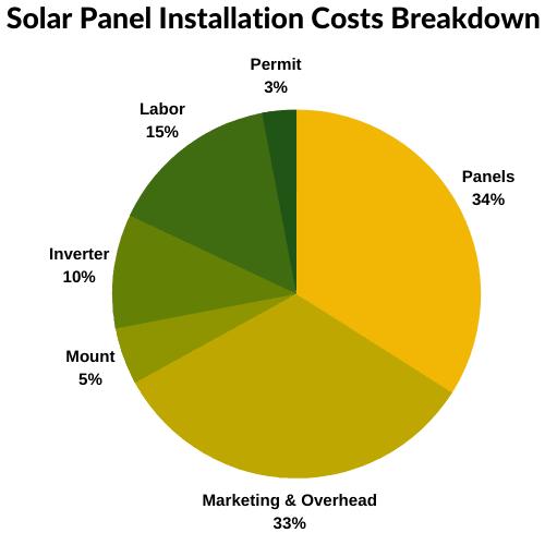 solar panel installation costs breakdown